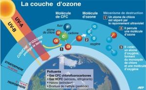 localisation-de-la-couche-d-ozone