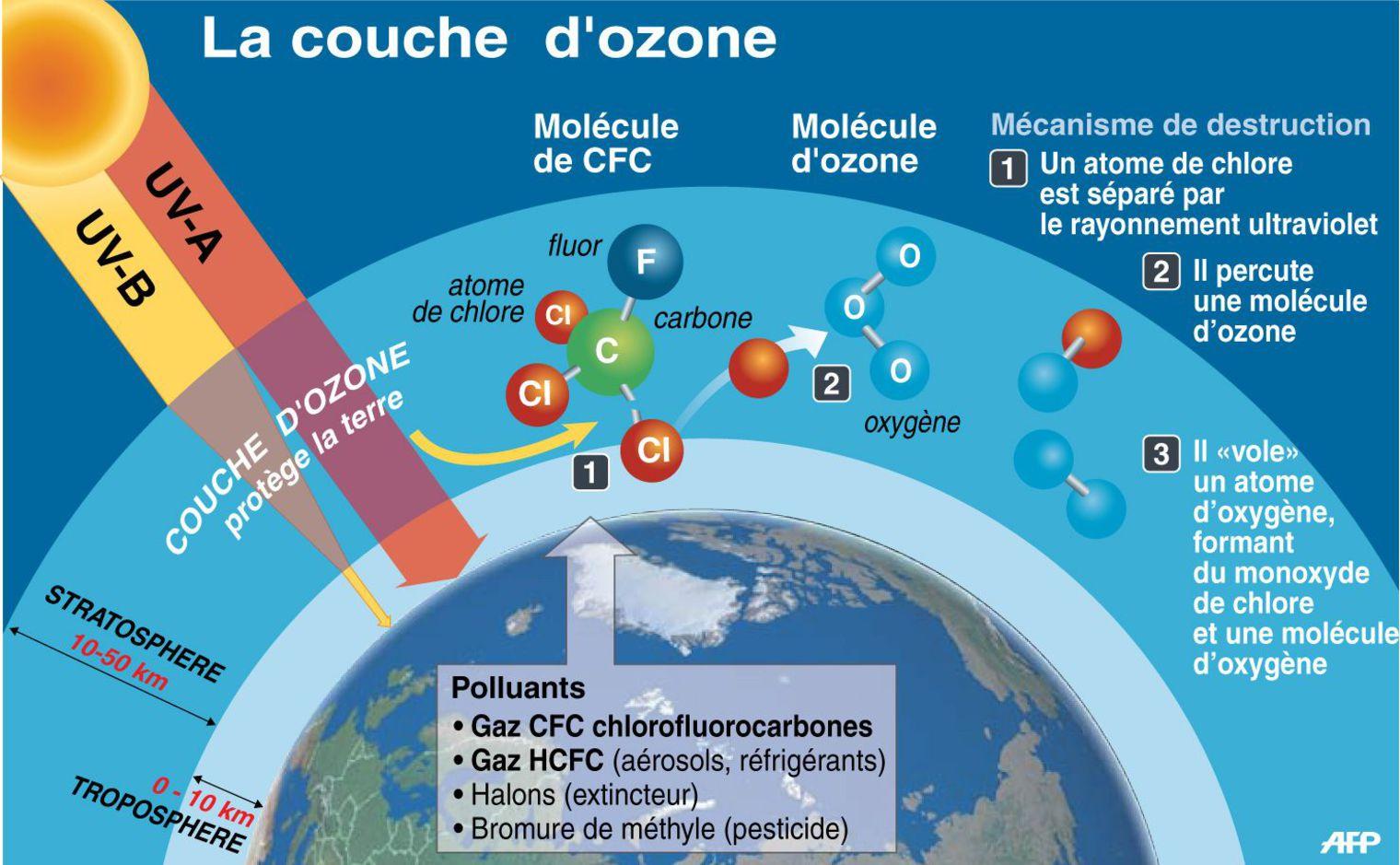 R duction du trou dans la couche d ozone selon une tude inspir 39 action - Trou dans la couche d ozone ...